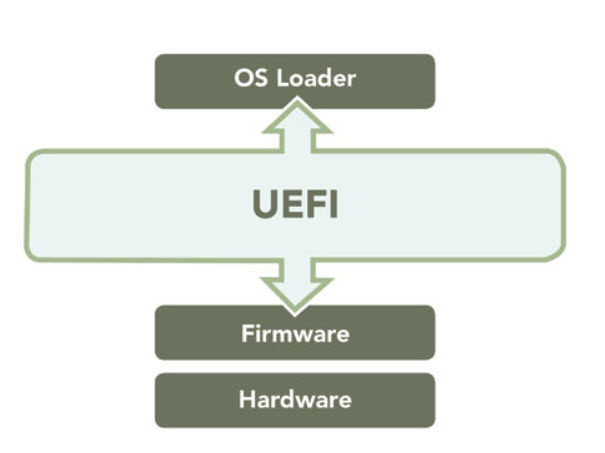 Firmware Security: UEFI Class 3 Improves Protection